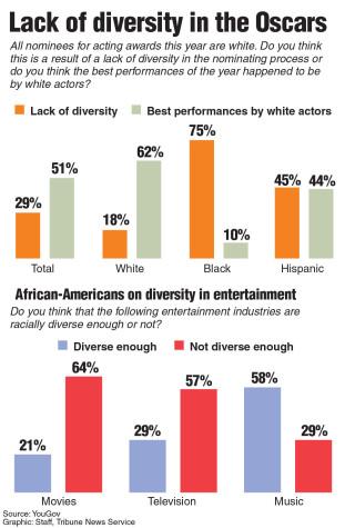 Oscar controversy symptom of international racism