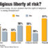 A 2015 study asked Americans whether they believe religious liberty is at risk. Day says we have the right to religious freedom laws are not discriminatory