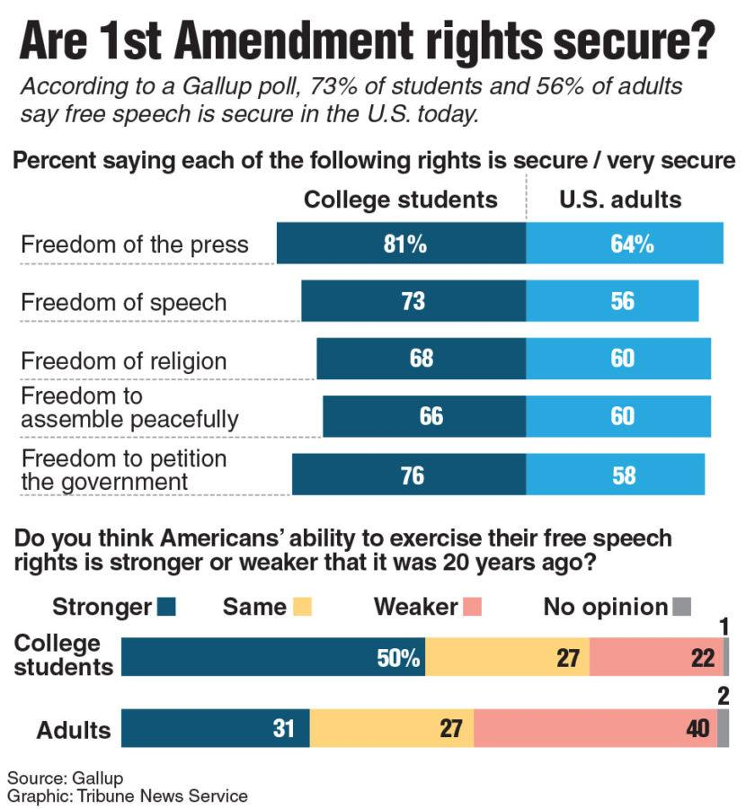 According+to+a+Gallup+poll+from+April%2C+students+are+more+likely+than+non-collegiate+adults+to+believe+First+Amendment+rights+are+secure+in+the+U.S.+today