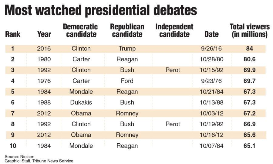 a review of the presidential debate of 1996 Handy dandy debate scorecard share tweet reddit candidates have to look presidential, or at least not really bad a review of past cbs news polls shows debates have only a minor impact in 1980 and 1996.