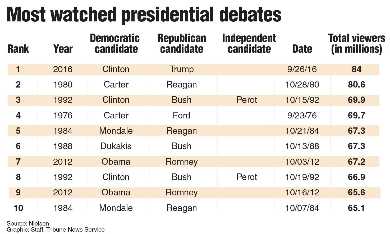 The first 2016 Presidential debate Monday, Sept. 26 drew the highest television ratings in history