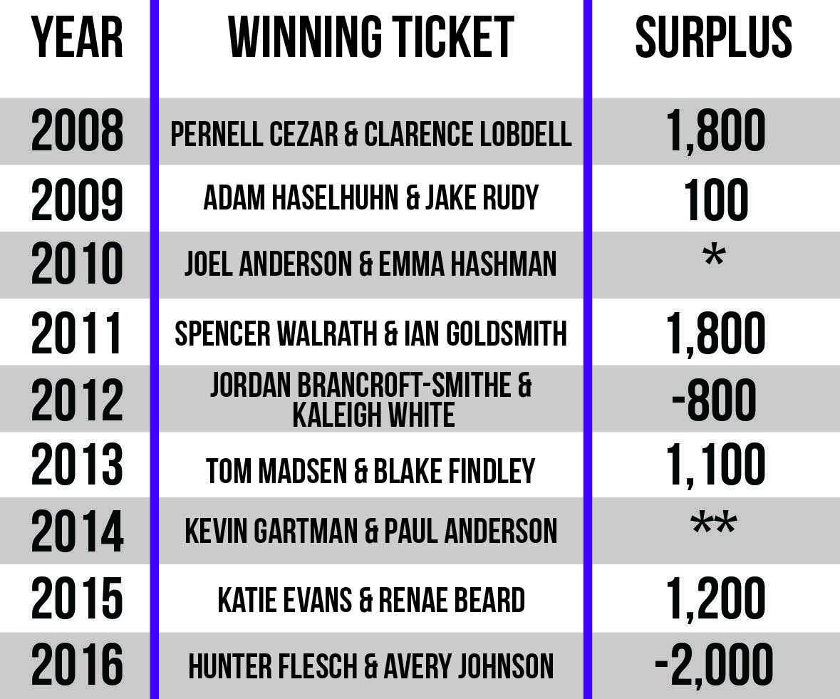 The table above breaks down the number of Facebook friends held by winning tickets. These data are rounded to hundreds. A single asterisk indicates running unopposed; double asterisks indicate no data available.