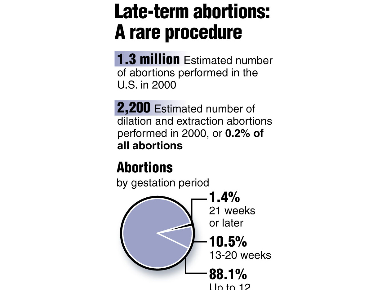 paper on late term abortion (late-term does not have a specific definition, but some states that prohibit later abortions define them as occurring after 20 weeks) one of the authors of that paper, diana greene foster, a professor at the university of california, san francisco's bixby center for global reproductive health.