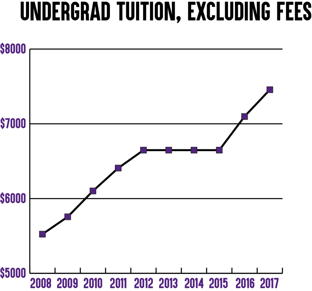 The above graph displays undergraduate, in-state tuition for UNI since 2008.