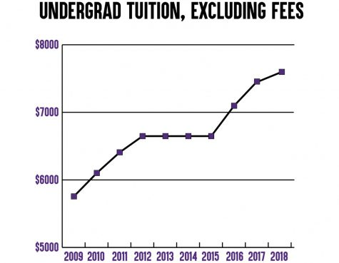 Board of Regents approve tuition hike