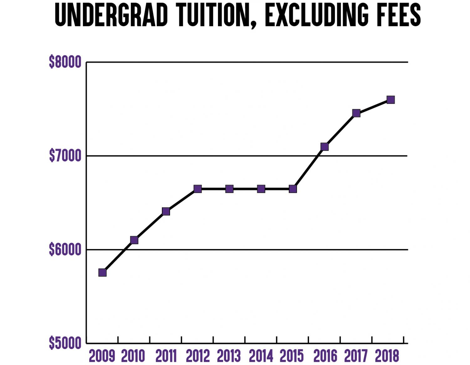 The Iowa Board of Regents approved a 2.8% hike in tuition, increasing in-state tuition from $7,456 to $7,665.