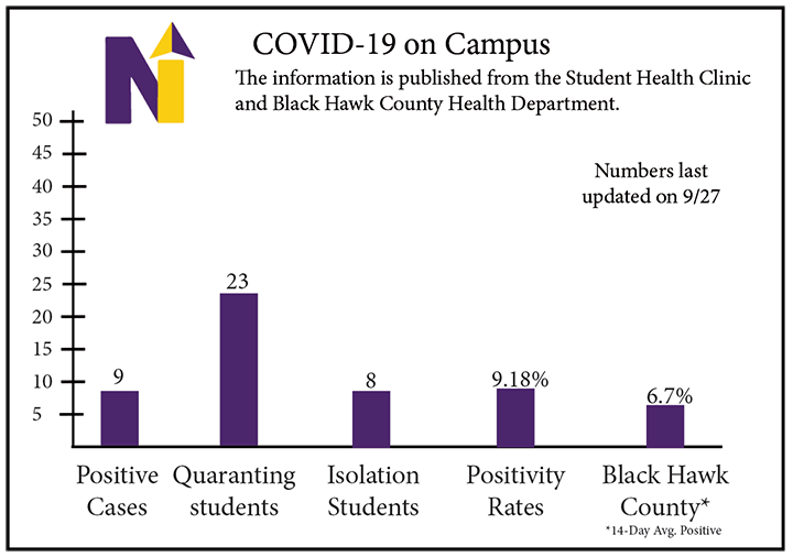 COVID-19 on campus: Numbers continue to decline