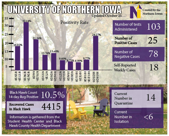 This graphic depicts the positivity rate on campus as well as other statistics regarding the COVID-19 pandemic.