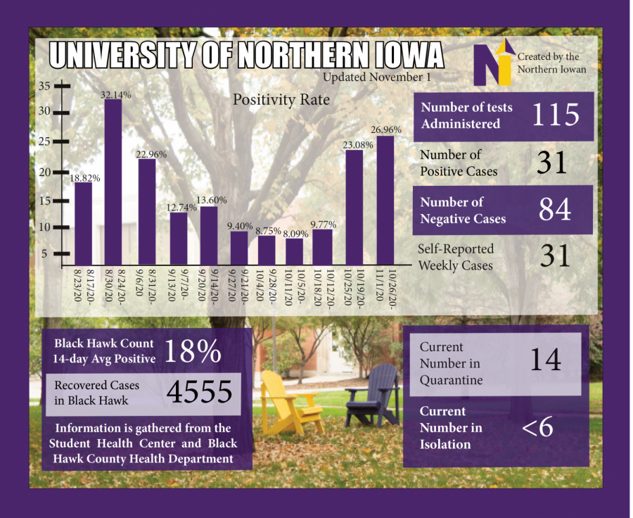 This graphic depicts the COVID-19 positivity rate on the UNI campus as well as other statistics regarding the pandemic in Black Hawk County.