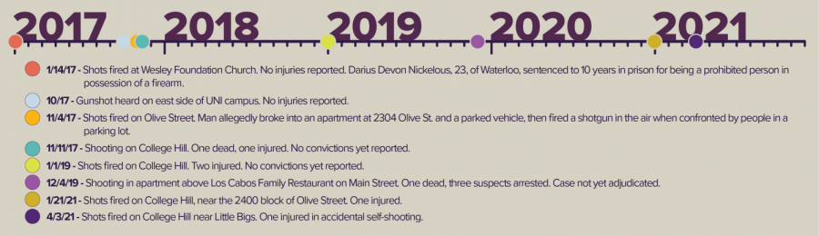 In review: Gun violence near campus